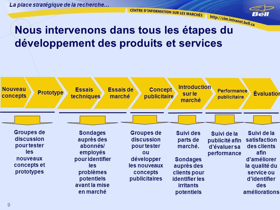 La place stratégique de la recherche… 9 Nous intervenons dans tous les étapes du développement des produits et services Nouveau concepts Prototype Ess