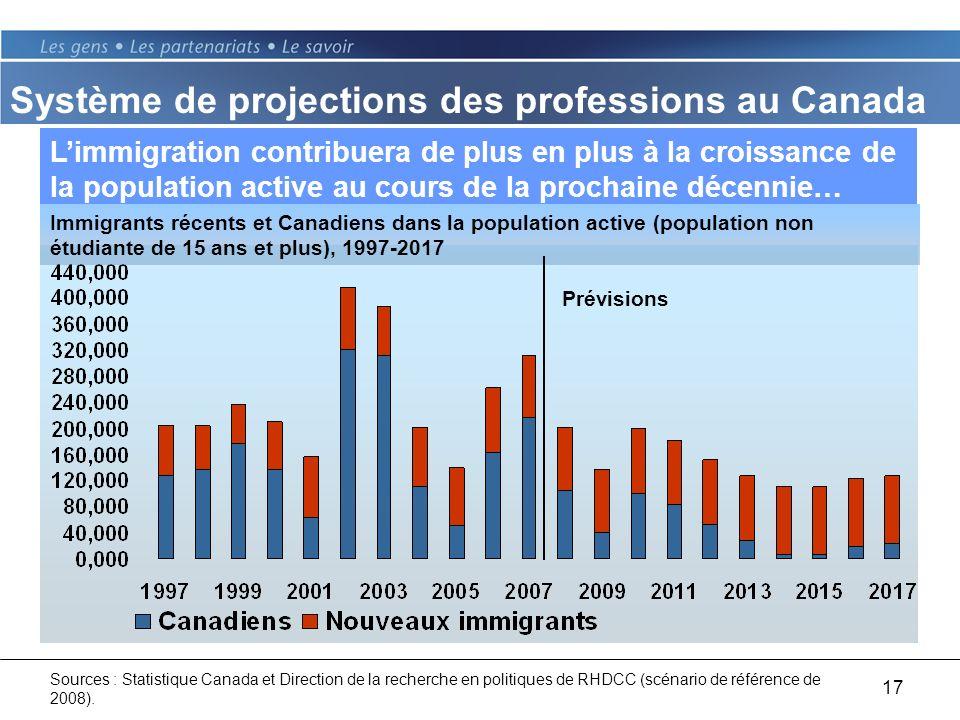 17 Limmigration contribuera de plus en plus à la croissance de la population active au cours de la prochaine décennie… Prévisions Sources : Statistique Canada et Direction de la recherche en politiques de RHDCC (scénario de référence de 2008).