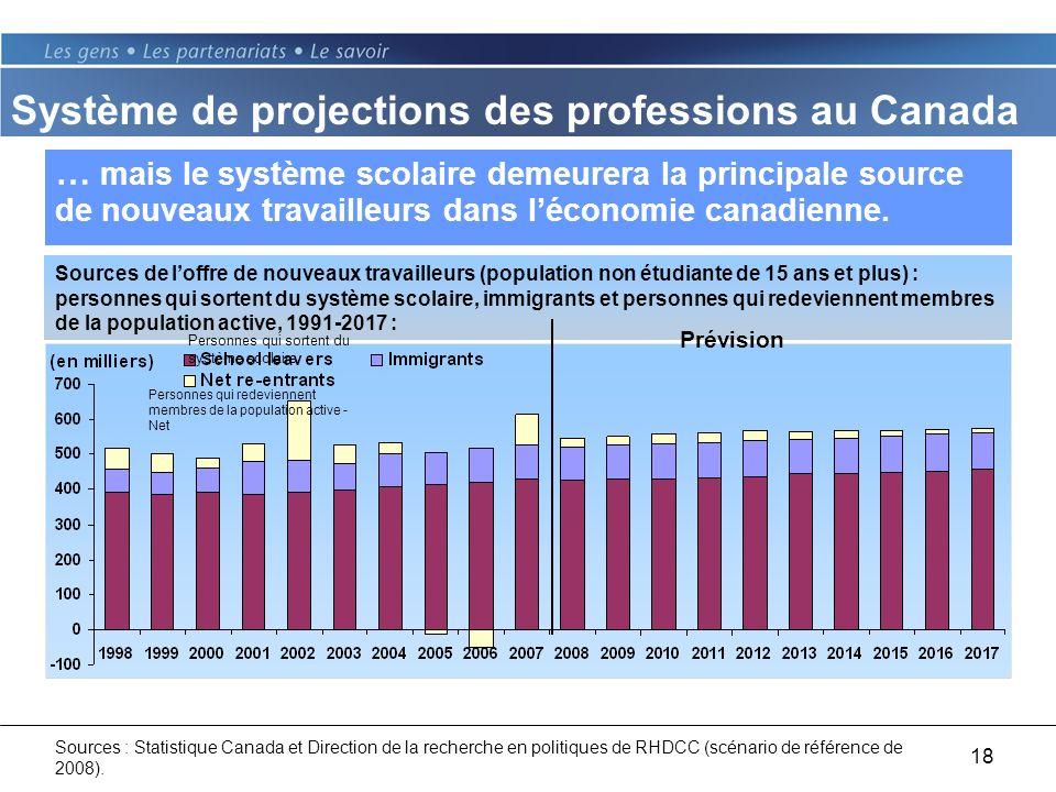 18 … mais le système scolaire demeurera la principale source de nouveaux travailleurs dans léconomie canadienne.