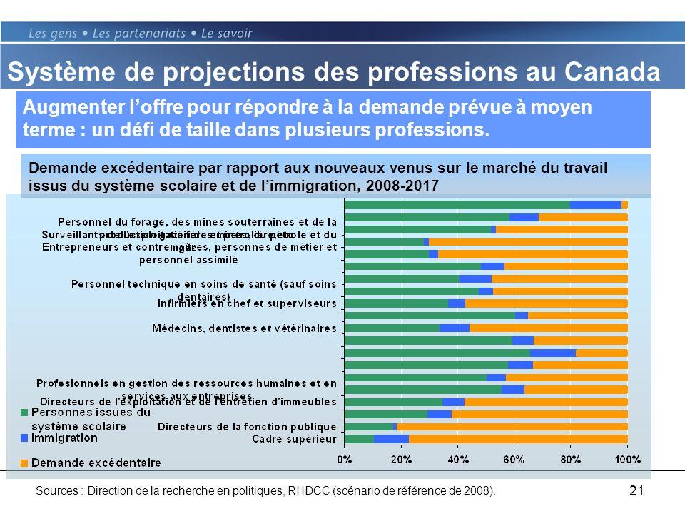 21 Augmenter loffre pour répondre à la demande prévue à moyen terme : un défi de taille dans plusieurs professions.