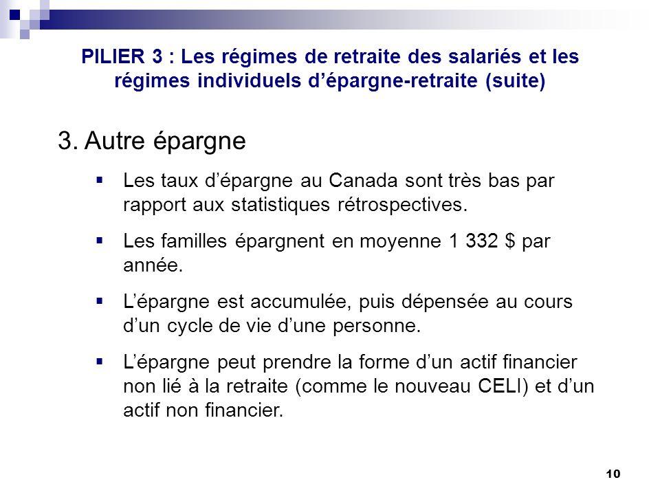 10 PILIER 3 : Les régimes de retraite des salariés et les régimes individuels dépargne-retraite (suite) 3.