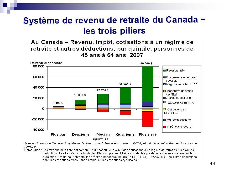 11 Système de revenu de retraite du Canada les trois piliers