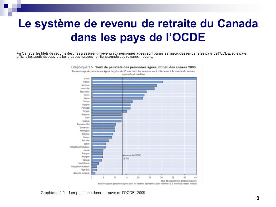 3 Le système de revenu de retraite du Canada dans les pays de lOCDE Au Canada, les filets de sécurité destinés à assurer un revenu aux personnes âgées sont parmi les mieux classés dans les pays de lOCDE, et le pays affiche les seuils de pauvreté les plus bas lorsque lon tient compte des revenus moyens.