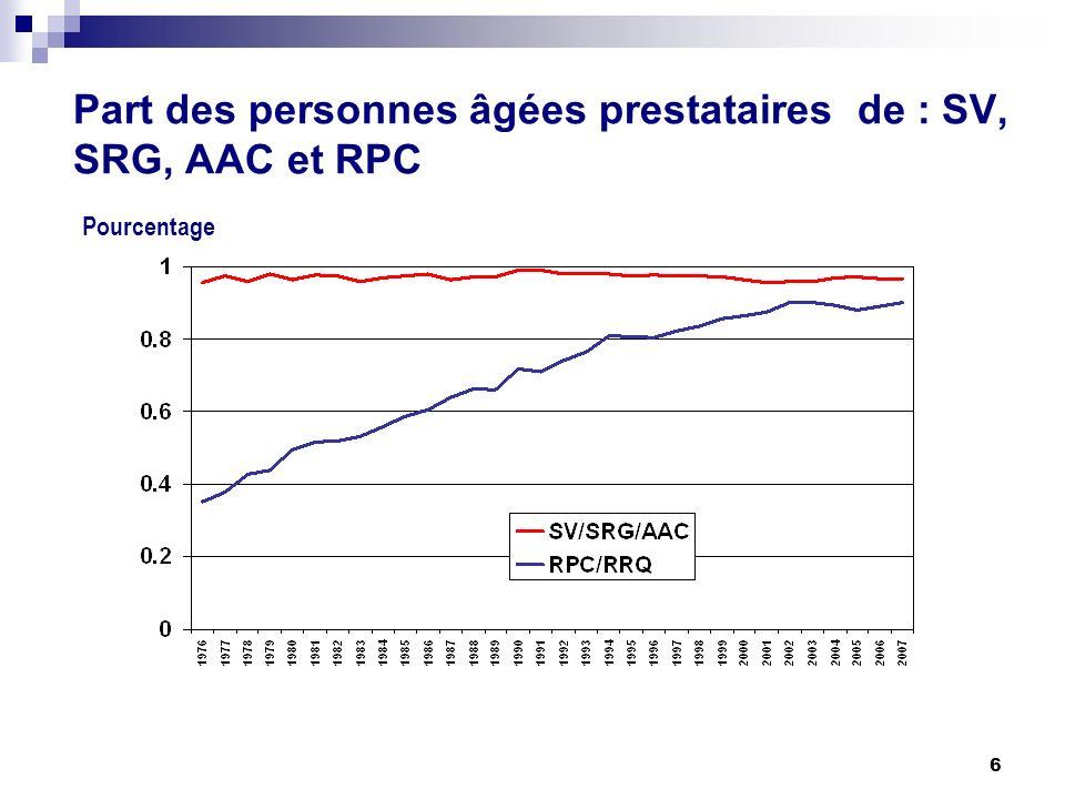 6 Part des personnes âgées prestataires de : SV, SRG, AAC et RPC Pourcentage