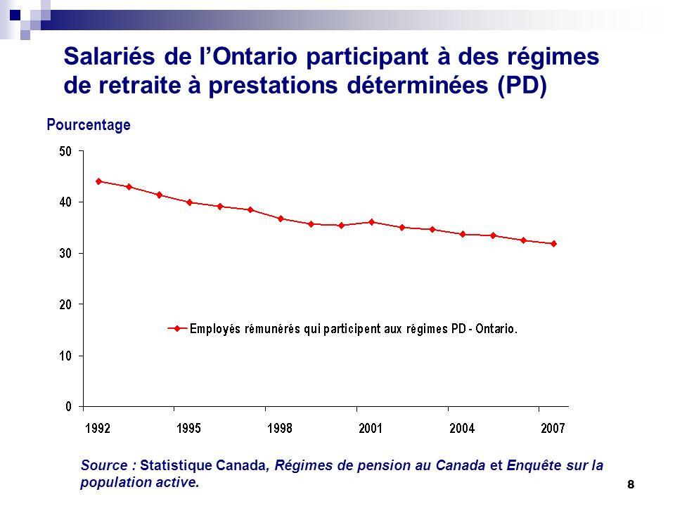 8 Salariés de lOntario participant à des régimes de retraite à prestations déterminées (PD) Source : Statistique Canada, Régimes de pension au Canada et Enquête sur la population active.