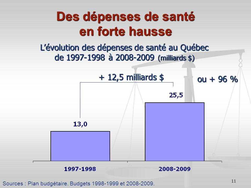 11 Des dépenses de santé en forte hausse Lévolution des dépenses de santé au Québec de 1997-1998 à 2008-2009 (milliards $) Sources : Plan budgétaire.