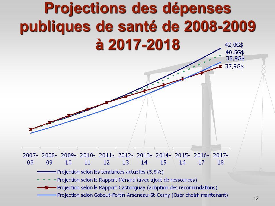 12 Projections des dépenses publiques de santé de 2008-2009 à 2017-2018