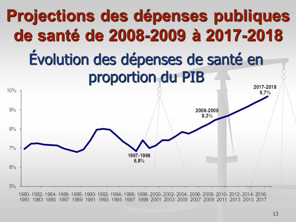13 Projections des dépenses publiques de santé de 2008-2009 à 2017-2018 Évolution des dépenses de santé en proportion du PIB