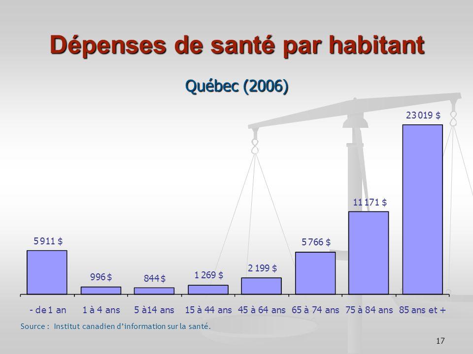 17 Québec (2006) Dépenses de santé par habitant Source : Institut canadien dinformation sur la santé.