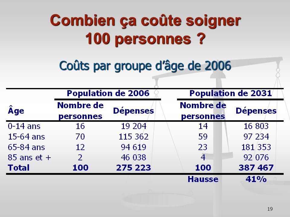 19 Combien ça coûte soigner 100 personnes Coûts par groupe dâge de 2006