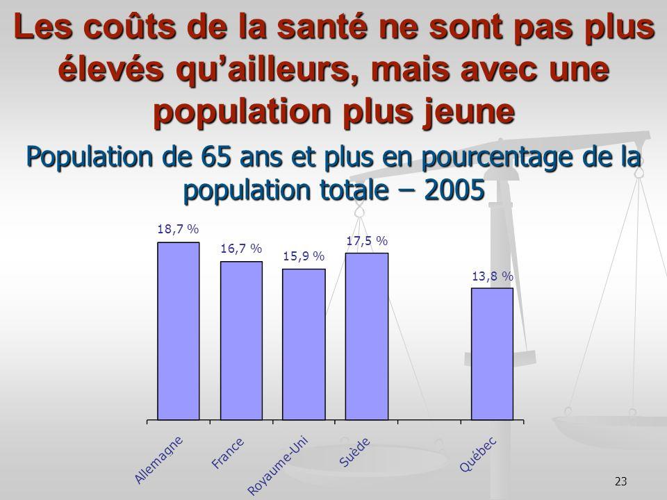 23 Les coûts de la santé ne sont pas plus élevés quailleurs, mais avec une population plus jeune Population de 65 ans et plus en pourcentage de la population totale ̶ 2005