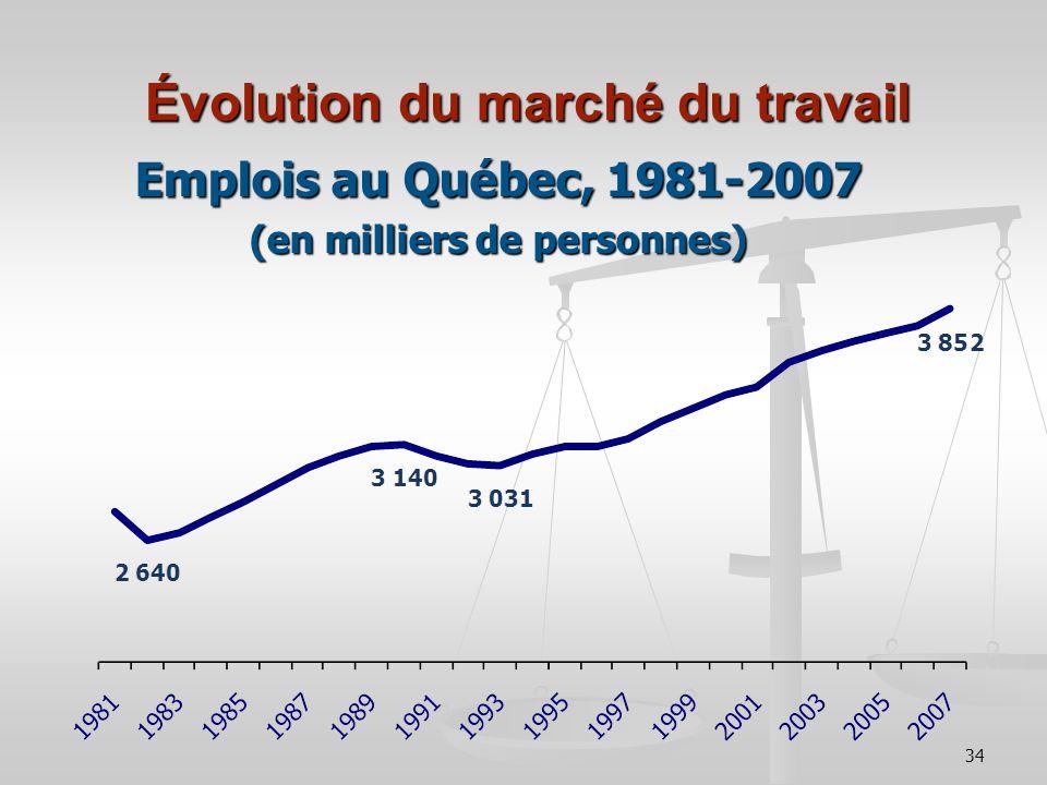 34 Évolution du marché du travail Emplois au Québec, 1981-2007 (en milliers de personnes)