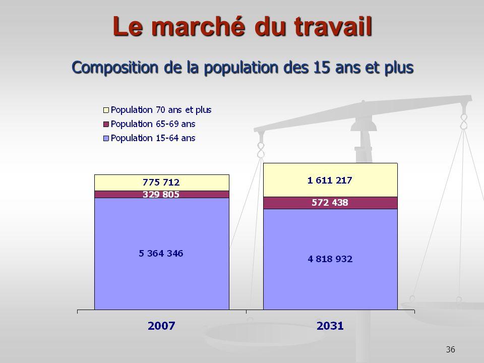 36 Le marché du travail Composition de la population des 15 ans et plus