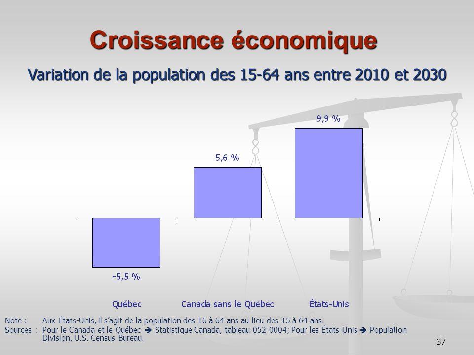 37 Croissance économique Variation de la population des 15-64 ans entre 2010 et 2030 Note : Aux États-Unis, il sagit de la population des 16 à 64 ans au lieu des 15 à 64 ans.