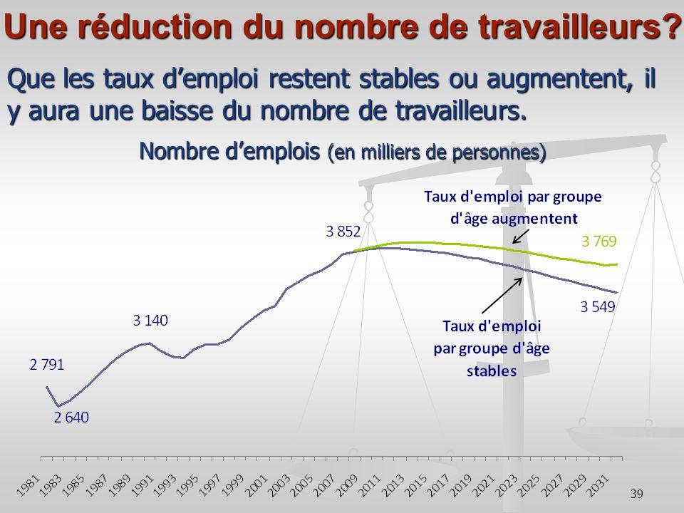 39 Une réduction du nombre de travailleurs.