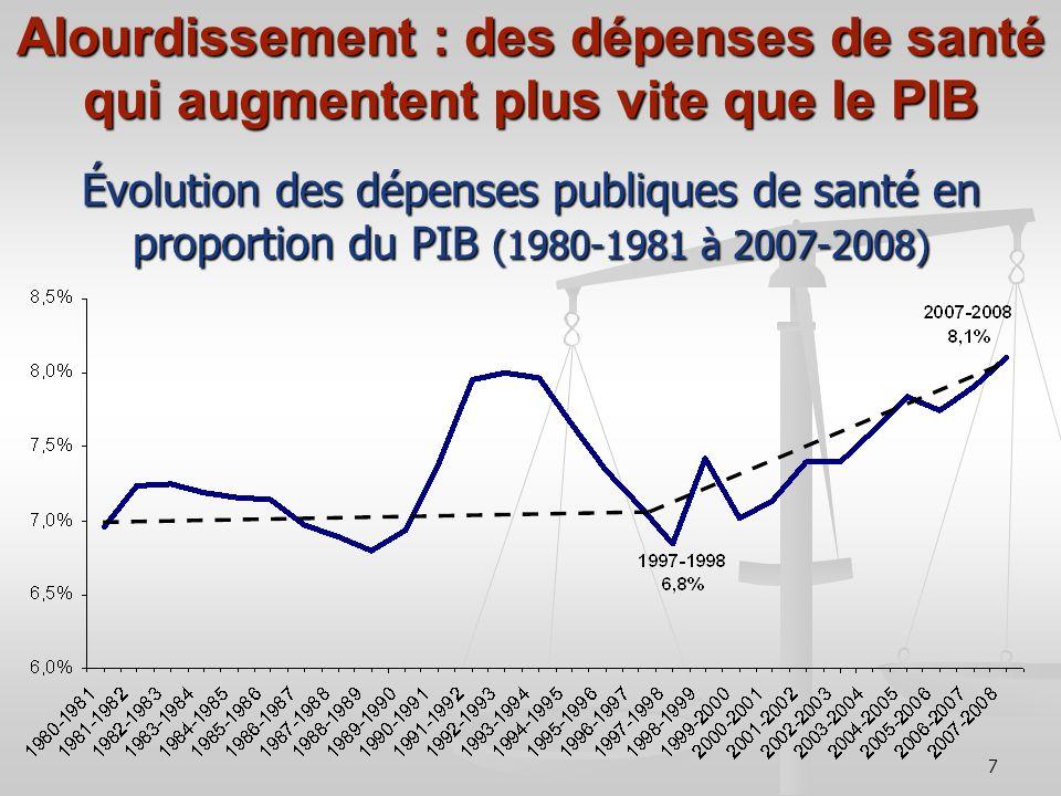 7 Évolution des dépenses publiques de santé en proportion du PIB (1980-1981 à 2007-2008) Alourdissement : des dépenses de santé qui augmentent plus vite que le PIB