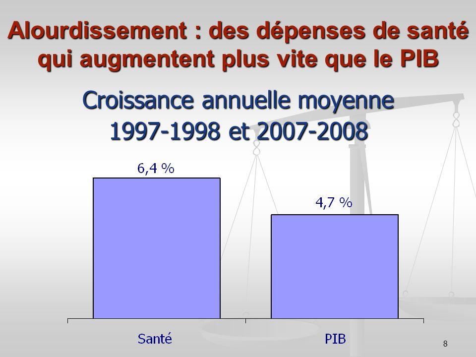 8 Croissance annuelle moyenne 1997-1998 et 2007-2008 Alourdissement : des dépenses de santé qui augmentent plus vite que le PIB