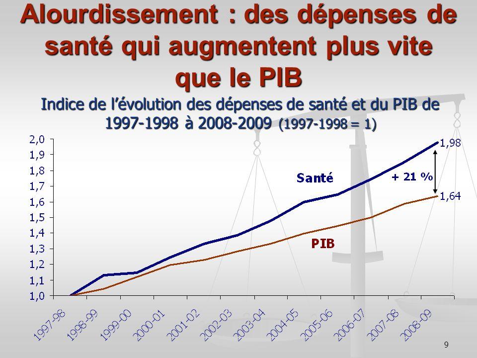 9 Indice de lévolution des dépenses de santé et du PIB de 1997-1998 à 2008-2009 (1997-1998 = 1)