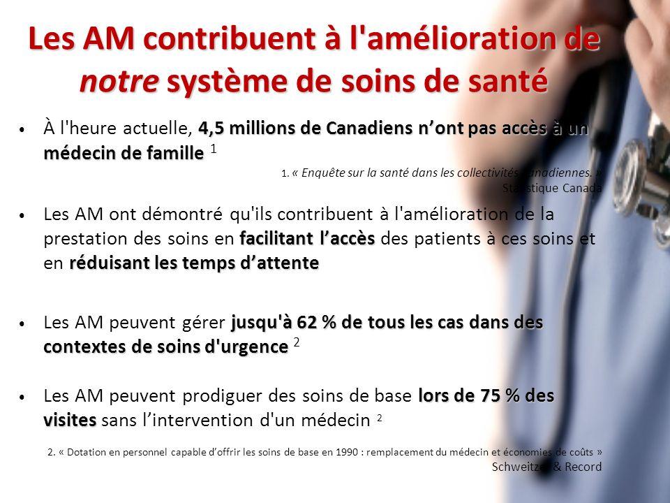 Les AM contribuent à l amélioration de notre système de soins de santé 4,5 millions de Canadiens nont pas accès à un médecin de famille À l heure actuelle, 4,5 millions de Canadiens nont pas accès à un médecin de famille 1 1.