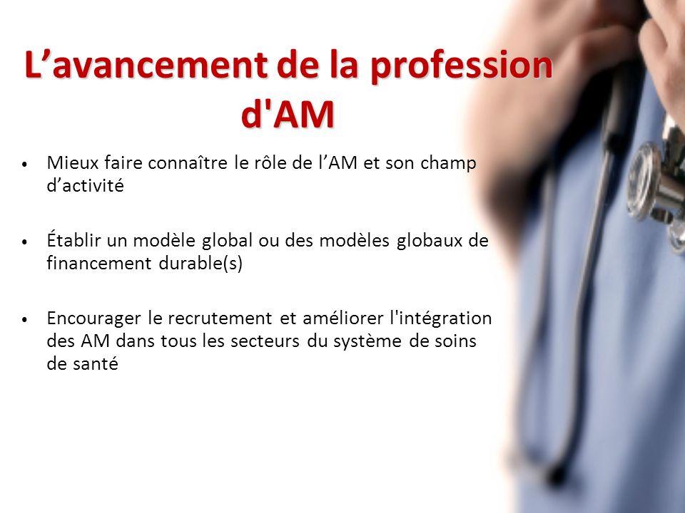 Lavancement de la profession d AM Mieux faire connaître le rôle de lAM et son champ dactivité Établir un modèle global ou des modèles globaux de financement durable(s) Encourager le recrutement et améliorer l intégration des AM dans tous les secteurs du système de soins de santé