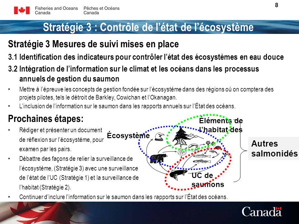 8 Éléments de lhabitat des UC de saumons Écosystème Autres salmonidés Stratégie 3 : Contrôle de létat de lécosystème Stratégie 3 Mesures de suivi mises en place 3.1 Identification des indicateurs pour contrôler létat des écosystèmes en eau douce 3.2 Intégration de linformation sur le climat et les océans dans les processus annuels de gestion du saumon Mettre à lépreuve les concepts de gestion fondée sur lécosystème dans des régions où on comptera des projets pilotes, tels le détroit de Barkley, Cowichan et lOkanagan.
