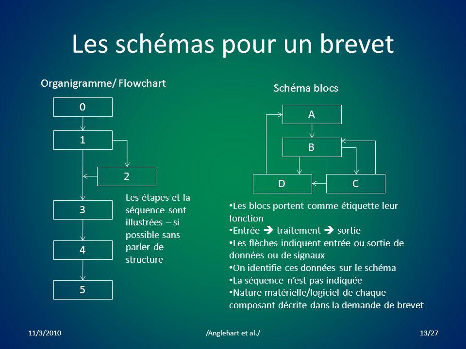 Les schémas pour un brevet 0 3 1 2 4 5 Organigramme/ Flowchart A D B C Schéma blocs Les étapes et la séquence sont illustrées – si possible sans parler de structure Les blocs portent comme étiquette leur fonction Entrée traitement sortie Les flèches indiquent entrée ou sortie de données ou de signaux On identifie ces données sur le schéma La séquence nest pas indiquée Nature matérielle/logiciel de chaque composant décrite dans la demande de brevet 11/3/201013/27/Anglehart et al./