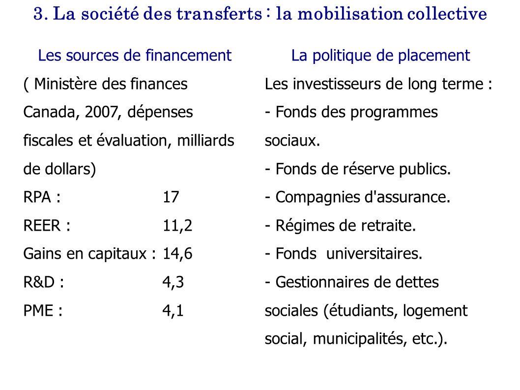 3. La société des transferts : la mobilisation collective La politique de placement Les investisseurs de long terme : - Fonds des programmes sociaux.