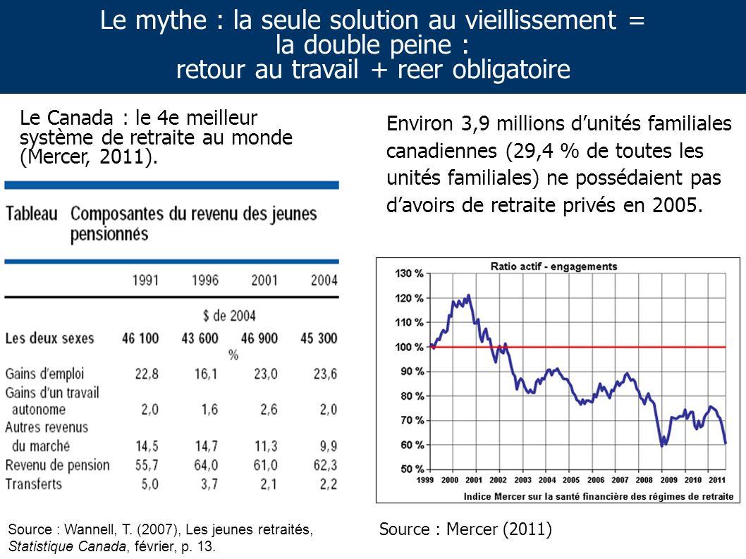 Environ 3,9 millions dunités familiales canadiennes (29,4 % de toutes les unités familiales) ne possédaient pas davoirs de retraite privés en 2005.