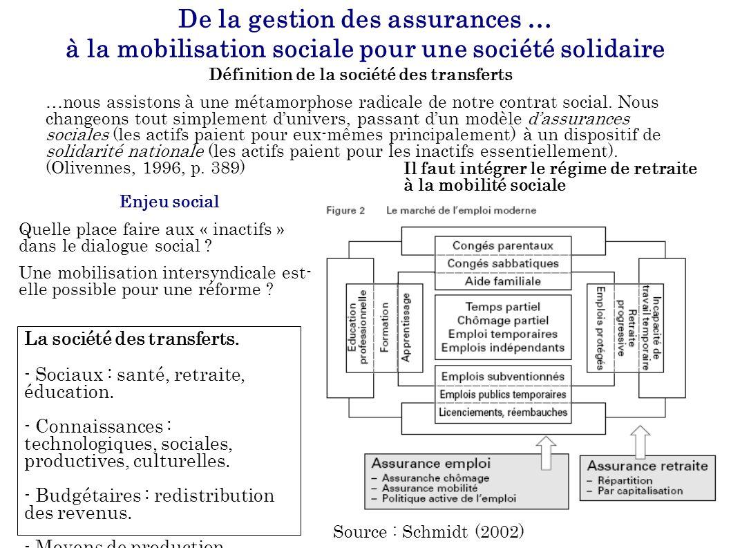 De la gestion des assurances … à la mobilisation sociale pour une société solidaire Définition de la société des transferts …nous assistons à une métamorphose radicale de notre contrat social.