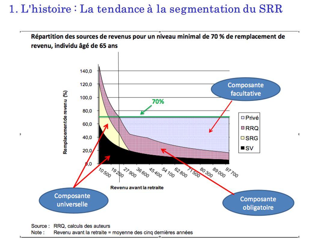 1. L histoire : La tendance à la segmentation du SRR
