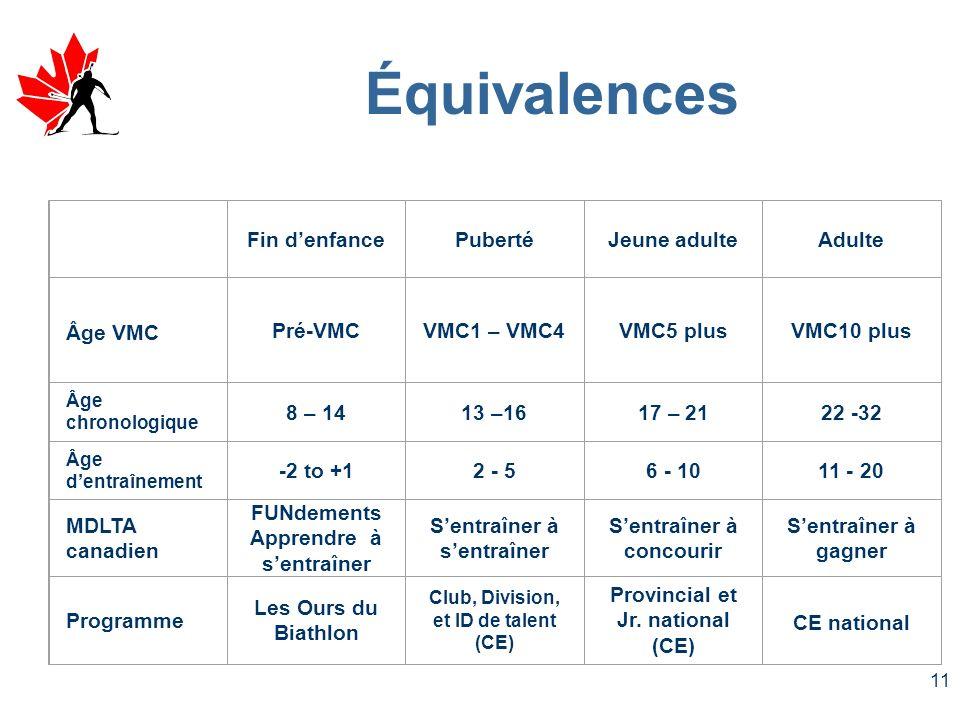 10 Vitesse maximale de croissance (VMC) – marque de puberté Chronologie du MDLTA
