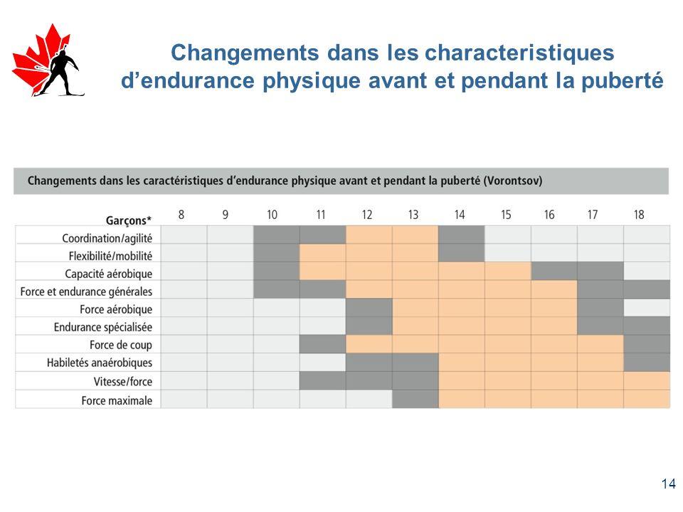 14 Changements dans les characteristiques dendurance physique avant et pendant la puberté