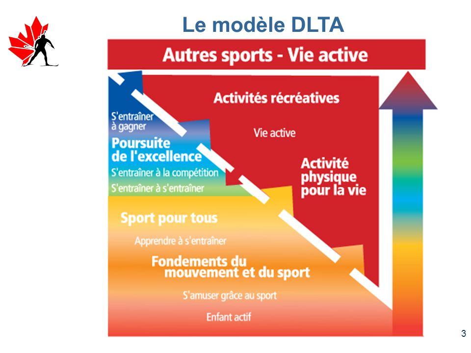 2 Lédition précédente (publiée 2000) – méthodologie: Tâche 16 – NCI Victoria (Roger Archambault) Convertie en nouveau MDLTA pour Biathlon Canada comme