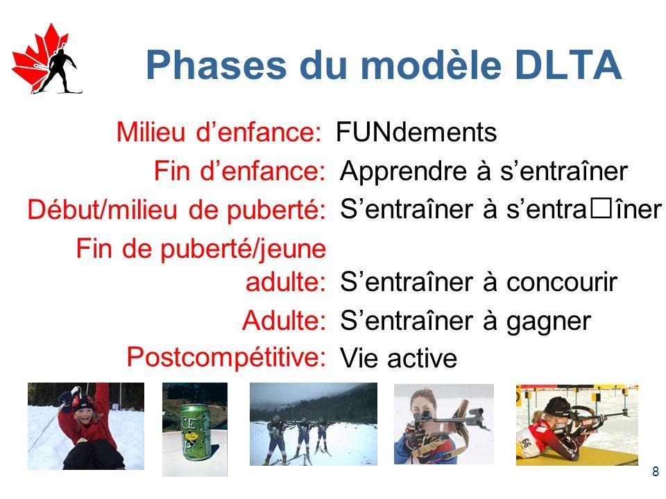 7 Modèle DLTA: Vol. 1, Le modèle Phases de développement Créneaux dopportunité Effets dentra î nement Compétition et sélection Compétences de biathlon