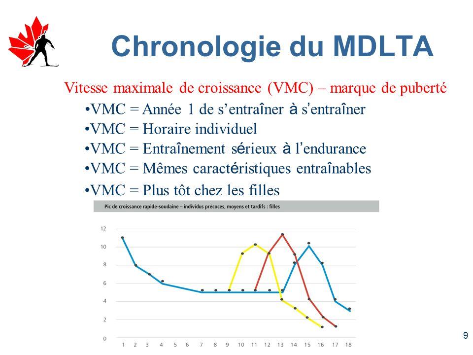 9 Vitesse maximale de croissance (VMC) – marque de puberté VMC = Année 1 de sentra î ner à s entra î ner VMC = Horaire individuel VMC = Entra î nement s é rieux à l endurance VMC = Mêmes caract é ristiques entra î nables VMC = Plus tôt chez les filles Chronologie du MDLTA