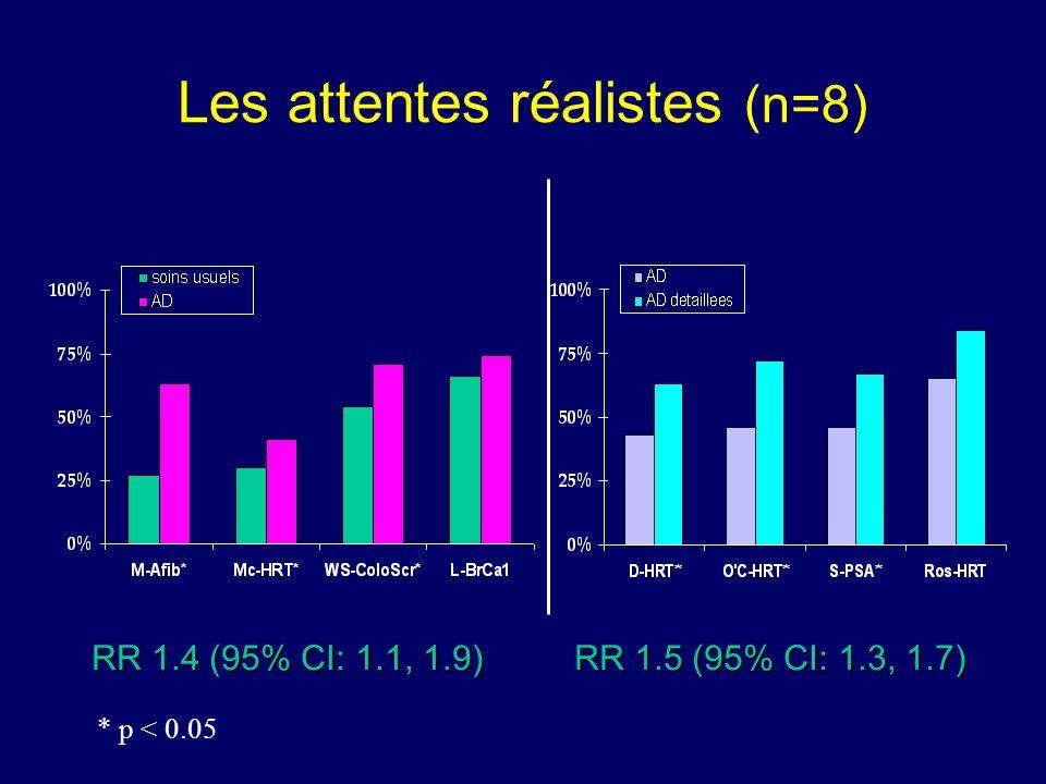 Les attentes réalistes (n=8) RR 1.4 (95% CI: 1.1, 1.9) RR 1.5 (95% CI: 1.3, 1.7) * p < 0.05