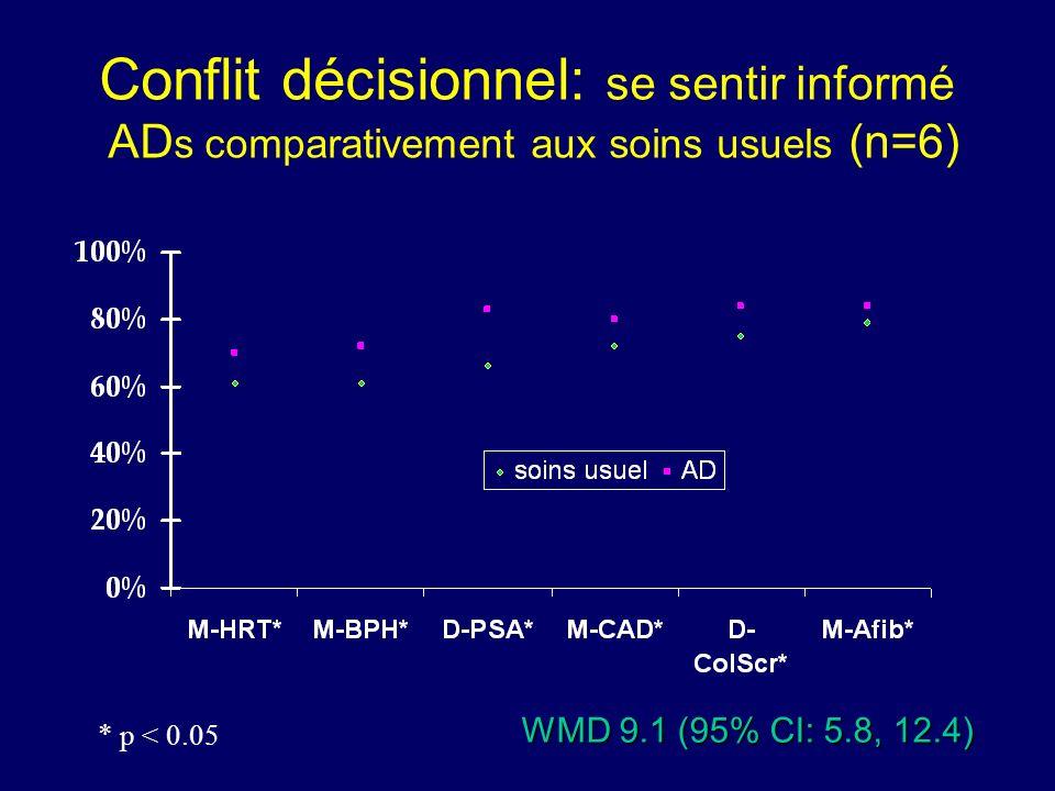Conflit décisionnel: se sentir informé AD s comparativement aux soins usuels (n=6) WMD 9.1 (95% CI: 5.8, 12.4) * p < 0.05