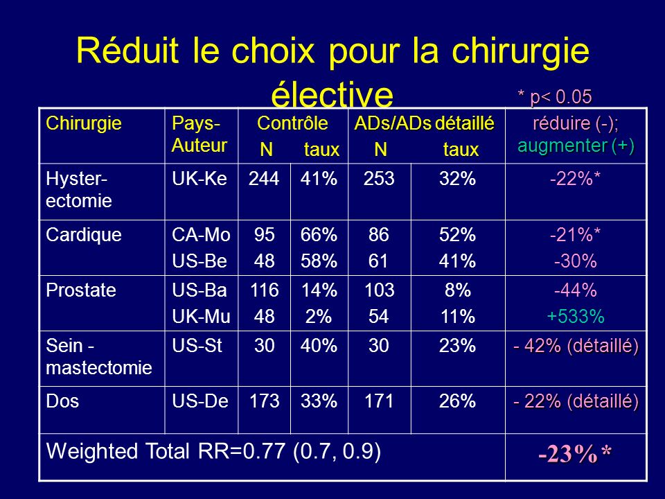 Réduit le choix pour la chirurgie élective ChirurgiePays- Auteur Contrôle N taux ADs/ADs détaillé N taux réduire (-); augmenter (+) Hyster- ectomie UK-Ke24441%25332%-22%* CardiqueCA-Mo US-Be 95 48 66% 58% 86 61 52% 41% -21%* -30% ProstateUS-Ba UK-Mu 116 48 14% 2% 103 54 8% 11% -44% +533% Sein - mastectomie US-St3040%3023% - 42% (détaillé) DosUS-De17333%17126% - 22% (détaillé) Weighted Total RR=0.77 (0.7, 0.9)-23%* * p< 0.05