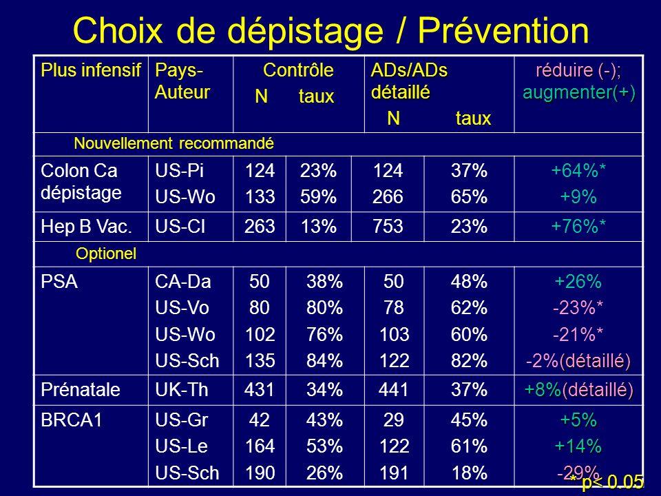 Choix de dépistage / Prévention Plus infensifPays- Auteur Contrôle N taux ADs/ADs détaillé N taux réduire (-); augmenter(+) Nouvellement recommandé Colon Ca dépistage US-Pi US-Wo 124 133 23% 59% 124 266 37% 65% +64%* +9% Hep B Vac.US-Cl26313%75323%+76%* Optionel PSACA-Da US-Vo US-Wo US-Sch 50 80 102 135 38% 80% 76% 84% 50 78 103 122 48% 62% 60% 82% +26% -23%* -21%* (détaillé) -2%(détaillé) PrénataleUK-Th43134%44137% +8%(détaillé) BRCA1US-Gr US-Le US-Sch 42 164 190 43% 53% 26% 29 122 191 45% 61% 18%+5%+14%-29% * p< 0.05