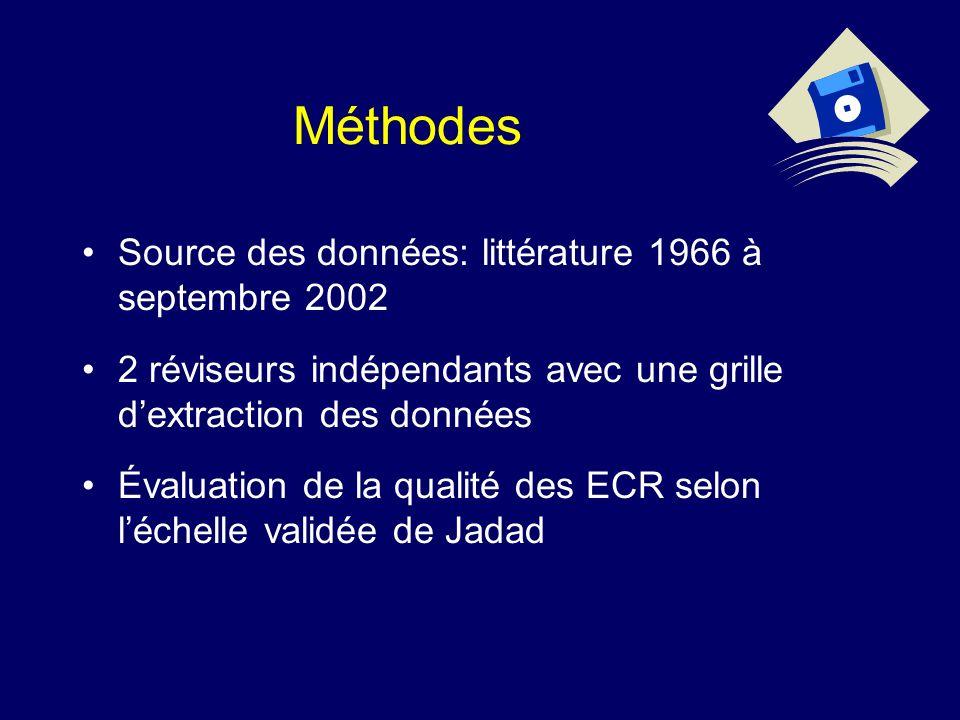Méthodes Source des données: littérature 1966 à septembre 2002 2 réviseurs indépendants avec une grille dextraction des données Évaluation de la qualité des ECR selon léchelle validée de Jadad