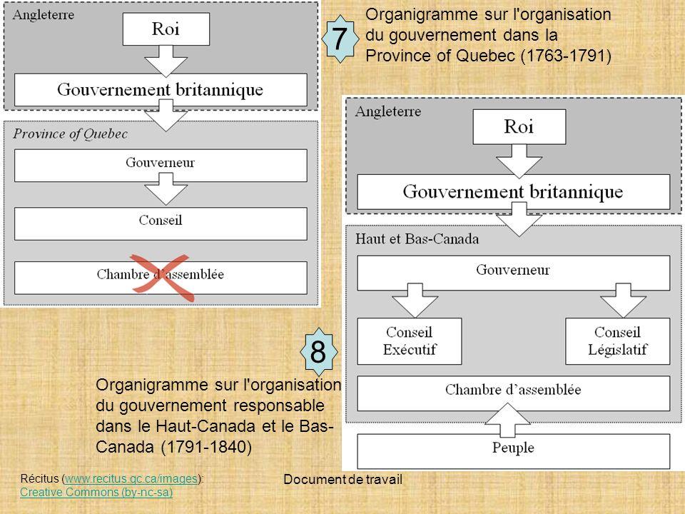 Document de travail Récitus (www.recitus.qc.ca/images): Creative Commons (by-nc-sa)www.recitus.qc.ca/images Creative Commons (by-nc-sa) Organigramme sur l organisation du gouvernement responsable dans le Haut-Canada et le Bas- Canada (1791-1840) Organigramme sur l organisation du gouvernement dans la Province of Quebec (1763-1791) 7 8