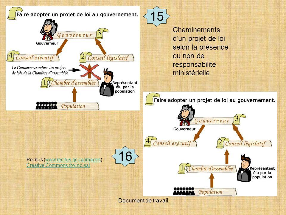 Document de travail Récitus (www.recitus.qc.ca/images): Creative Commons (by-nc-sa)www.recitus.qc.ca/images Creative Commons (by-nc-sa) Cheminements dun projet de loi selon la présence ou non de responsabilité ministérielle 16 15