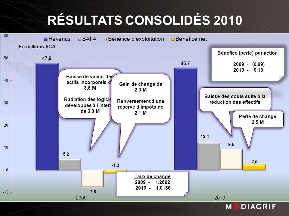 19 RÉSULTATS CONSOLIDÉS 2010 Baisse de valeur des actifs incorporels de 3.6 M Radiation des logiciels développés à linterne de 3.0 M Baisse de valeur des actifs incorporels de 3.6 M Radiation des logiciels développés à linterne de 3.0 M Gain de change de 2.3 M Renversement dune réserve dimpôts de 2.1 M Gain de change de 2.3 M Renversement dune réserve dimpôts de 2.1 M Baisse des coûts suite à la réduction des effectifs Perte de change 2.5 M Perte de change 2.5 M Bénéfice (perte) par action 2009 - (0.09) 2010 - 0.18 Taux de change 2009 - 1.2602 2010 - 1.0156