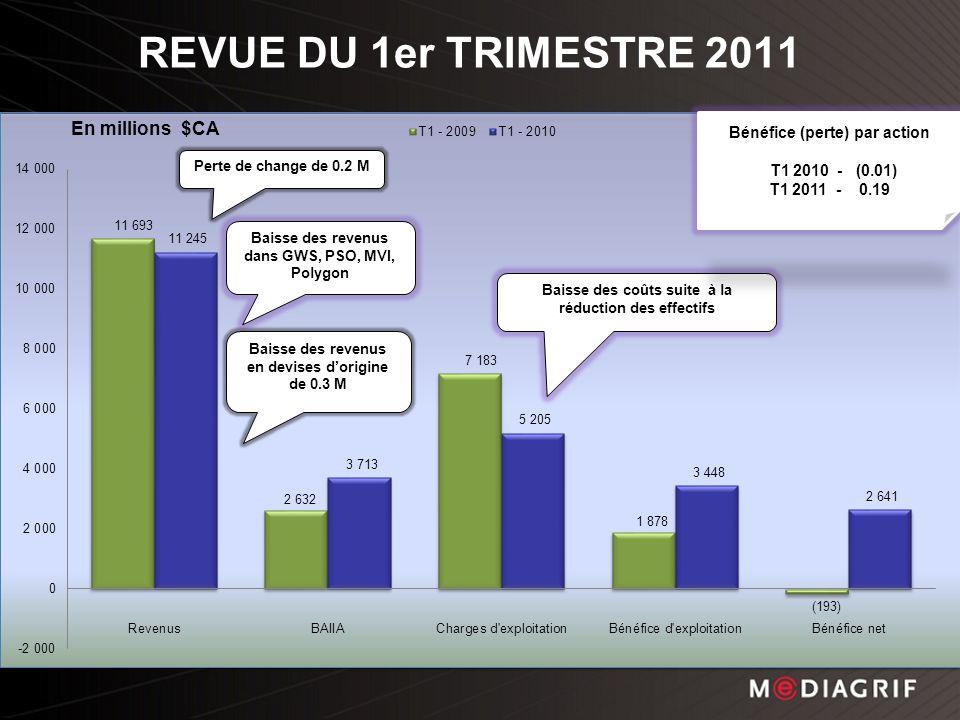 REVUE DU 1er TRIMESTRE 2011 Baisse des revenus dans GWS, PSO, MVI, Polygon Baisse des coûts suite à la réduction des effectifs Bénéfice (perte) par action T1 2010 - (0.01) T1 2011 - 0.19 Perte de change de 0.2 M Baisse des revenus en devises dorigine de 0.3 M