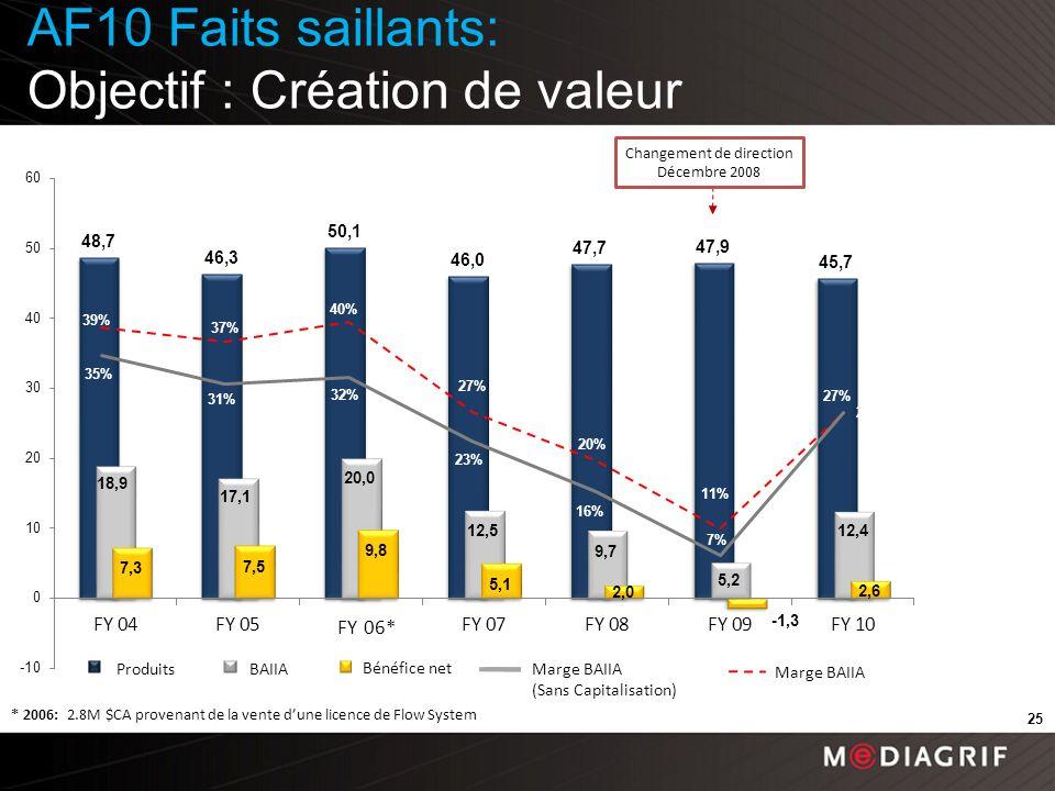 25 * 2006: 2.8M $CA provenant de la vente dune licence de Flow System EBITDA margin Bénéfice net BAIIAProduits Changement de direction Décembre 2008 FY 06* 27% Marge BAIIA (Sans Capitalisation) AF10 Faits saillants: Objectif : Création de valeur