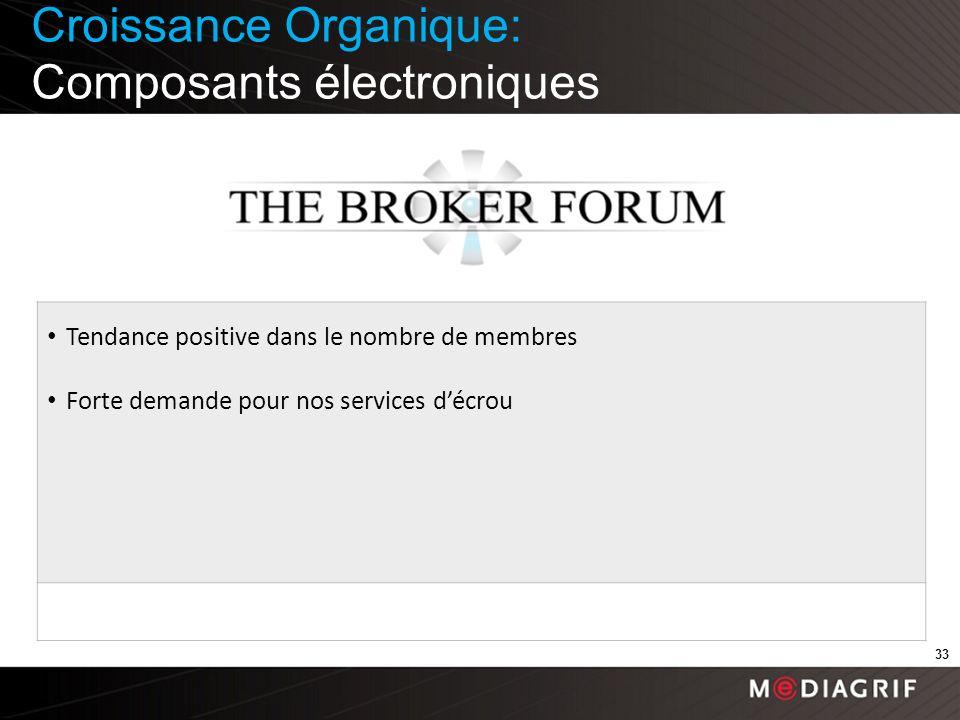 Croissance Organique: Composants électroniques 33 Tendance positive dans le nombre de membres Forte demande pour nos services décrou