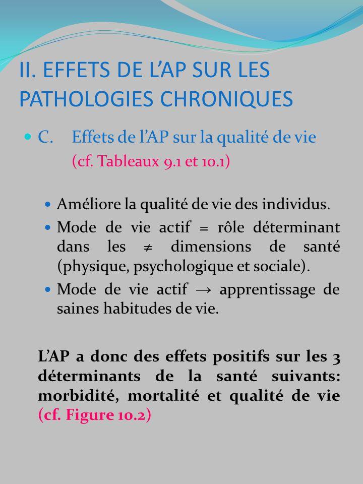 C.Effets de lAP sur la qualité de vie (cf.