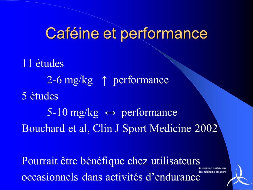 Caféine et performance 11 études 2-6 mg/kg performance 5 études 5-10 mg/kg performance Bouchard et al, Clin J Sport Medicine 2002 Pourrait être bénéfi