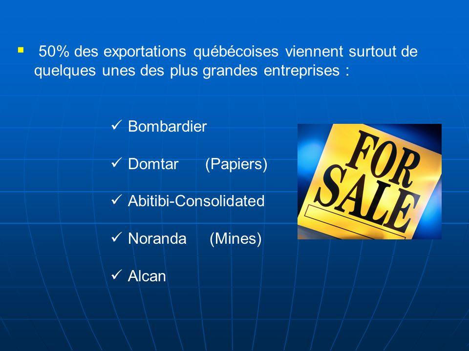 50% des exportations québécoises viennent surtout de quelques unes des plus grandes entreprises : Bombardier Domtar (Papiers) Abitibi-Consolidated Nor