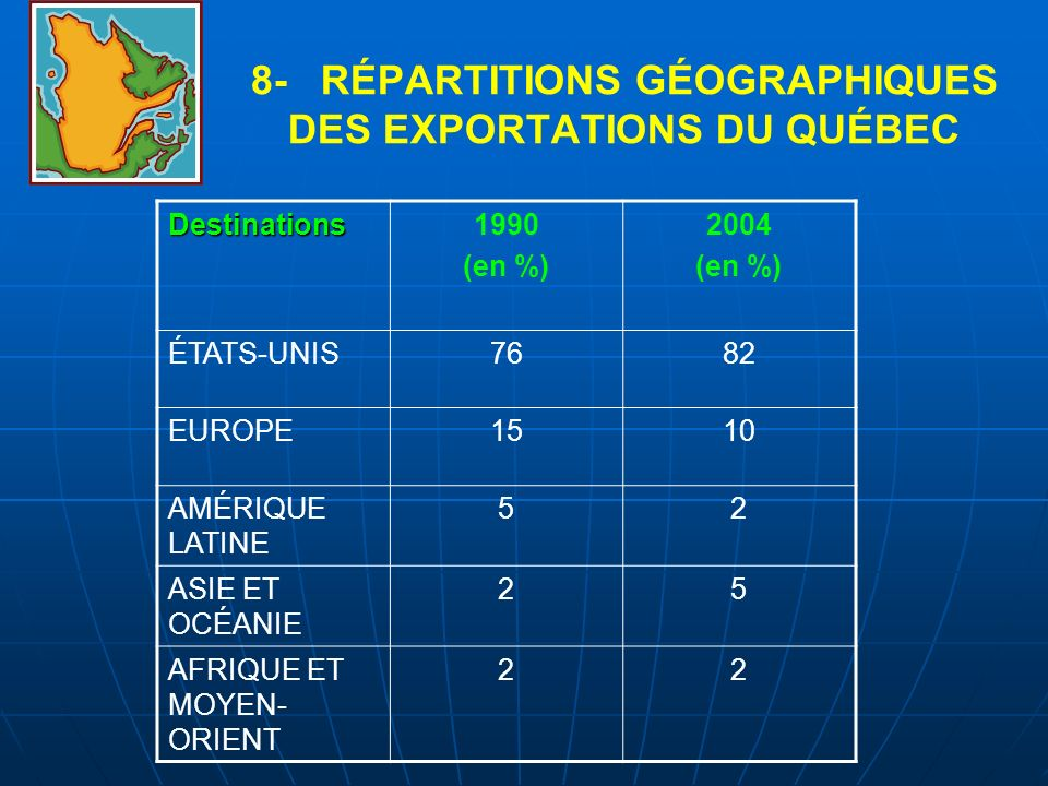 8- RÉPARTITIONS GÉOGRAPHIQUES DES EXPORTATIONS DU QUÉBEC Destinations1990 (en %) 2004 (en %) ÉTATS-UNIS7682 EUROPE1510 AMÉRIQUE LATINE 52 ASIE ET OCÉA